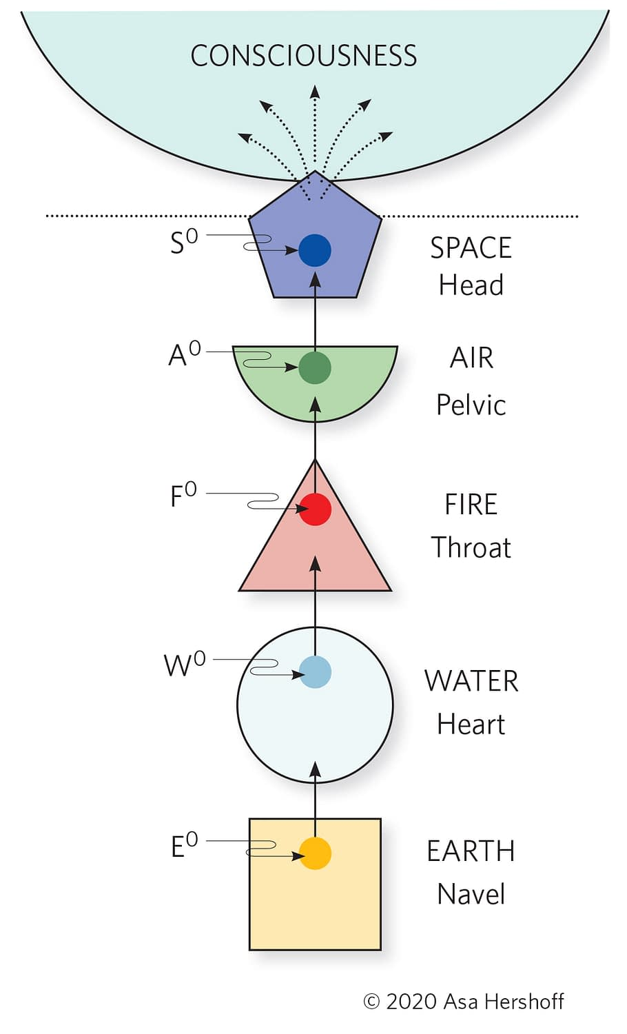 Dissolution of the 5 Elements