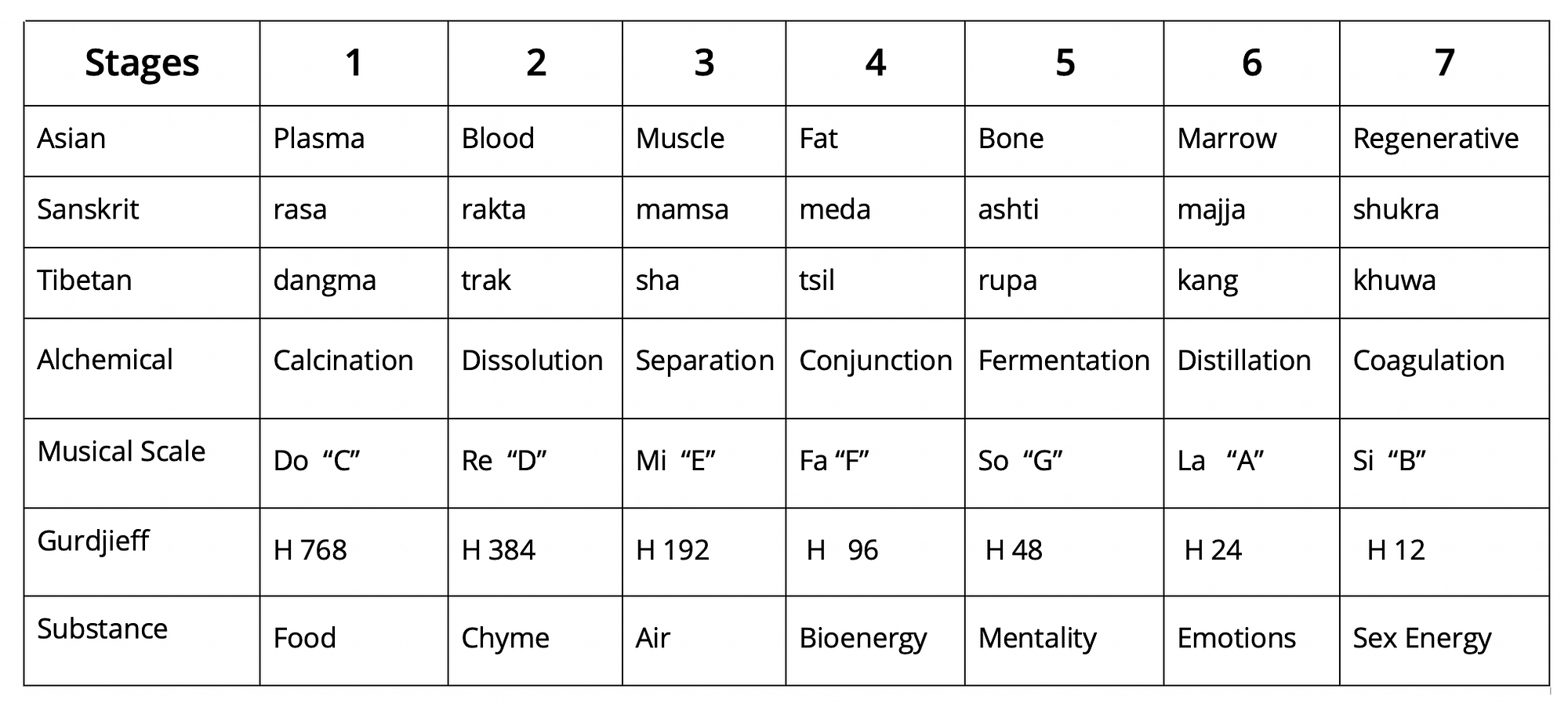 Table of Energy Transformations
