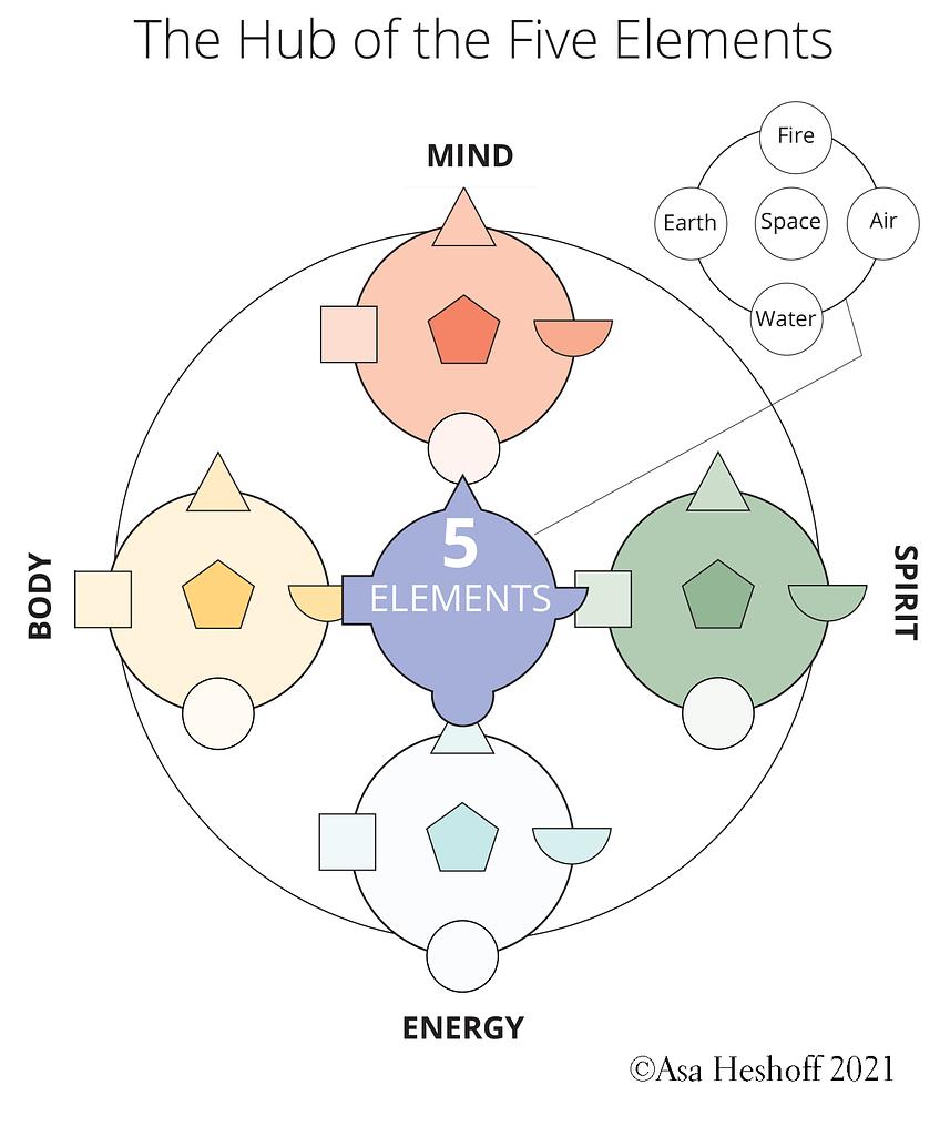 5 Element Hub
